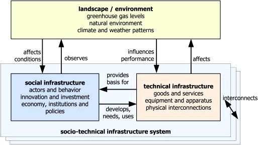 A Critique of Resilience in Socio-Technical Infrastructure Systems technique for