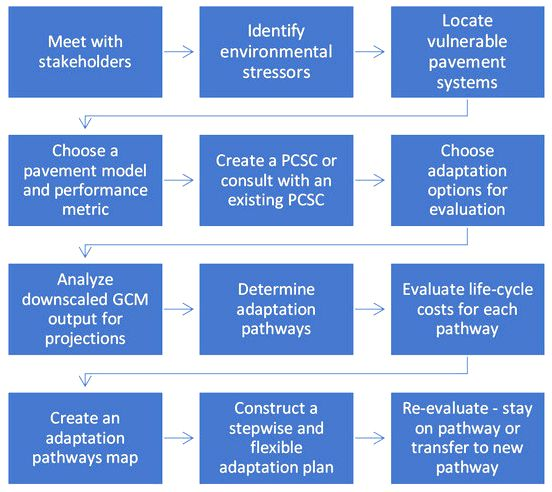 Adapting metropolitan areas to global warming - A systemic modelling approach BES-Internet the work
