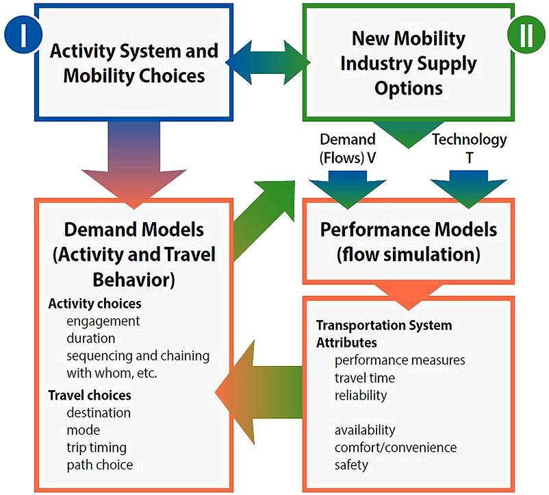 Analysis Modeling and Simulation Overview FHWA to the maximum and