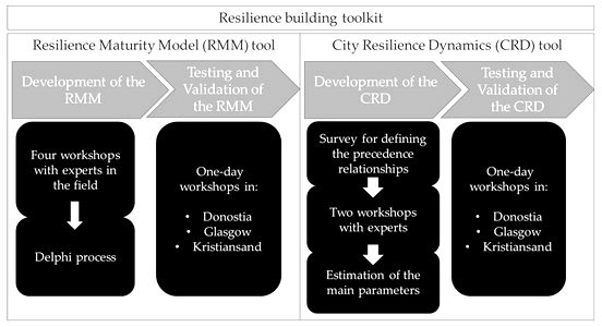 Building an organisational resilience maturity framework - PubMed really build resilience