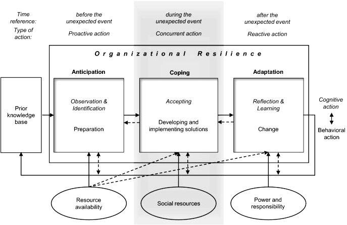 Building an organisational resilience maturity framework – PubMed