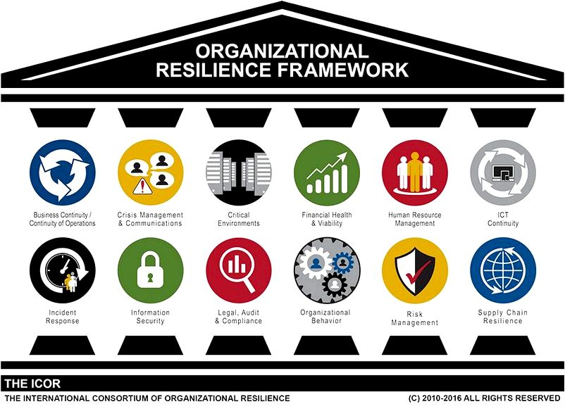 Business Resilience Model