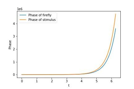 Design and Analysis of Firefly Reaction to the Stimulus by Sanyukta Suman The Startup Medium