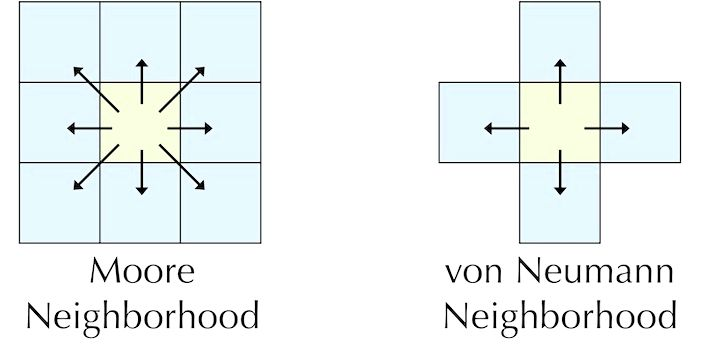 John von Neumann's Cellular Automata and which cells are
