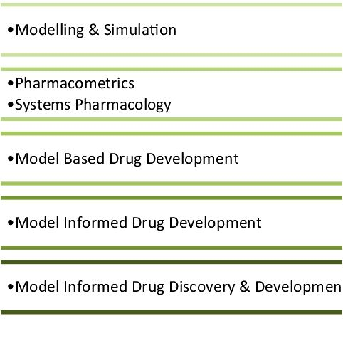 Modeling and Simulation Model-Informed Drug Development