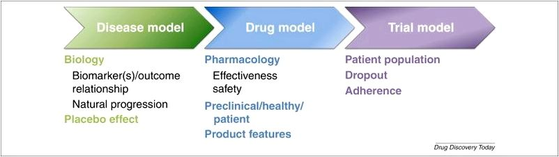 Modeling and Simulation Model-Informed Drug Development clinically relevant factors