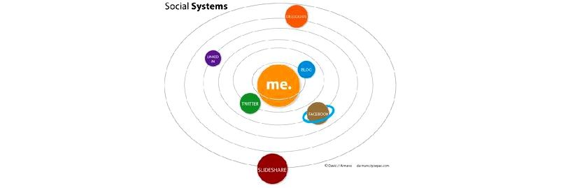 Social Systems as well as their Role in Product Adoption Interaction Design Foundation (IxDF)