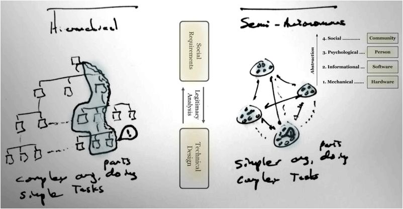 Some notes on prototyping sociotechnical systems | by Marc Rettig the nub of
