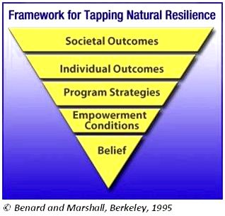 The Principles from the Resiliency Framework Resiliency for action let visitors to transform adversity