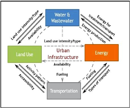 The Urban Infrastructure by the government engineer